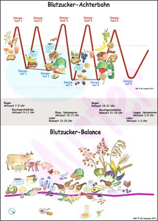 BoE-Farbtafel Blutzucker-Mind-Map